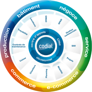 Codial, solution de gestion commerciale